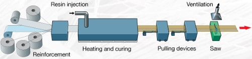GRP pultrusion process